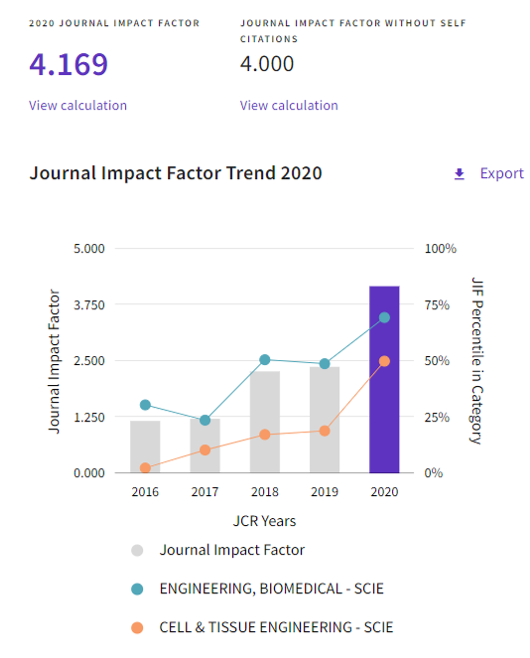 *2020 Journal Citation Reports® Science Edition(Clarivate, 2020)